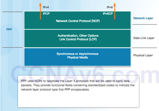 Connecting Networks v6.0 – Chapter 2: Point-to-Point Connections 68