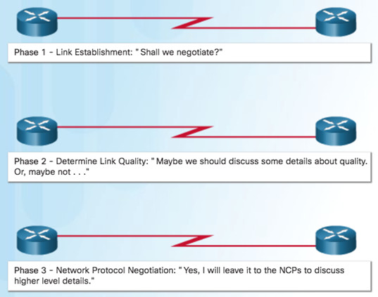Connecting Networks v6.0 – Chapter 2: Point-to-Point Connections 70