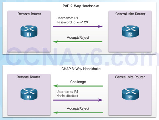 Connecting Networks v6.0 – Chapter 2: Point-to-Point Connections 83