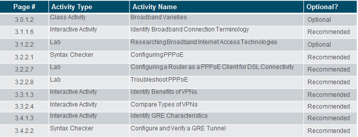 Connecting Networks v6.0 – Chapter 3: Branch Connections 48