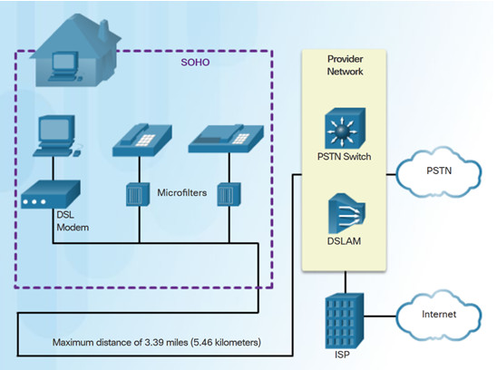 Connecting Networks v6.0 – Chapter 3: Branch Connections 53