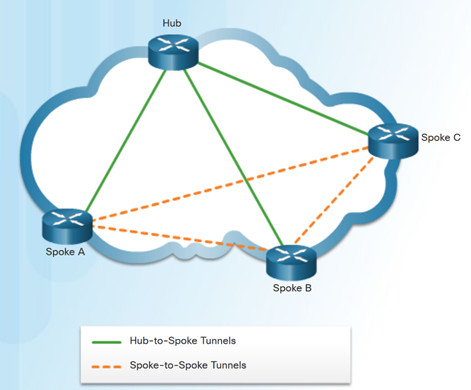 Connecting Networks v6.0 – Chapter 3: Branch Connections 72