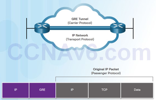 Connecting Networks v6.0 – Chapter 3: Branch Connections 73