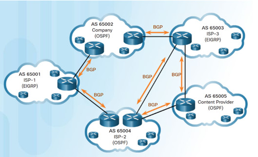 Connecting Networks v6.0 – Chapter 3: Branch Connections 81