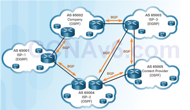 Connecting Networks v6.0 – Chapter 3: Branch Connections 83