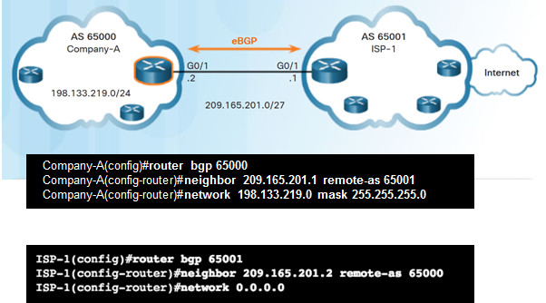 Connecting Networks v6.0 – Chapter 3: Branch Connections 87