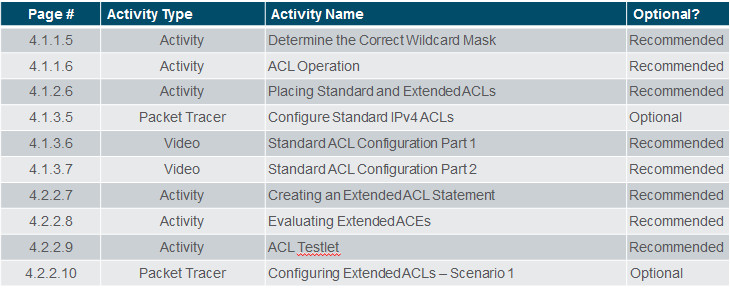 Connecting Networks v6.0 – Chapter 4: Access Control Lists 60