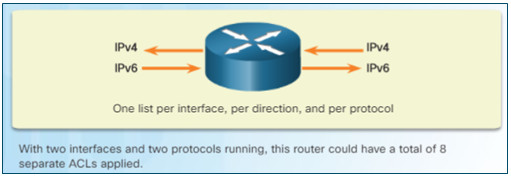 Connecting Networks v6.0 – Chapter 4: Access Control Lists 63