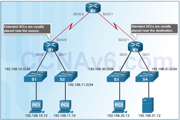 Connecting Networks v6.0 – Chapter 4: Access Control Lists 69