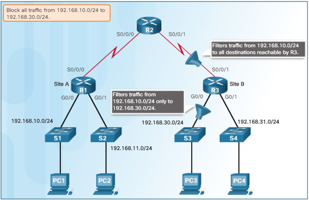 Connecting Networks v6.0 – Chapter 4: Access Control Lists 70