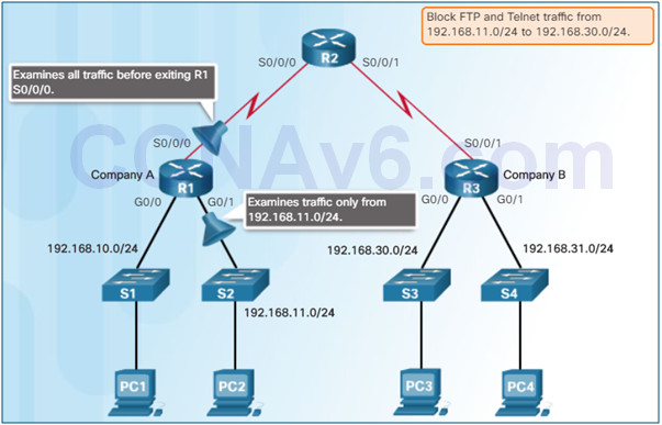 Connecting Networks v6.0 – Chapter 4: Access Control Lists 71