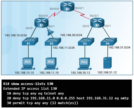 Connecting Networks v6.0 – Chapter 4: Access Control Lists 108