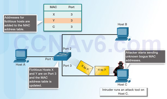Connecting Networks v6.0 – Chapter 5: Network Security and Monitoring 44