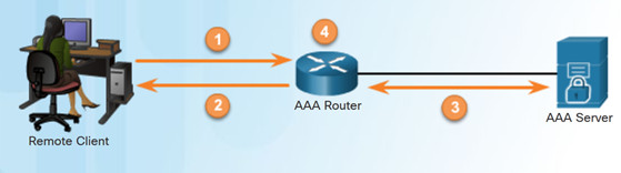 Connecting Networks v6.0 – Chapter 5: Network Security and Monitoring 52