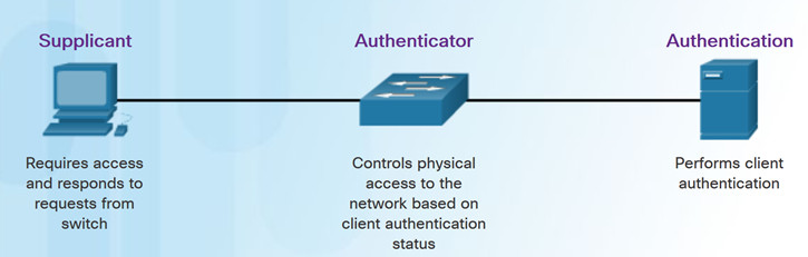 Connecting Networks v6.0 – Chapter 5: Network Security and Monitoring 53