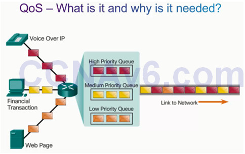 Connecting Networks v6.0 – Chapter 6: Quality of Service 35