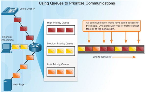 Connecting Networks v6.0 – Chapter 6: Quality of Service 36