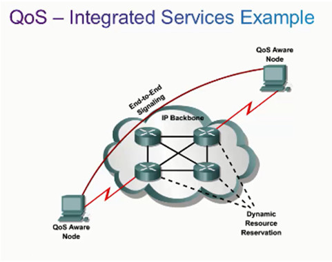 Connecting Networks v6.0 – Chapter 6: Quality of Service 52