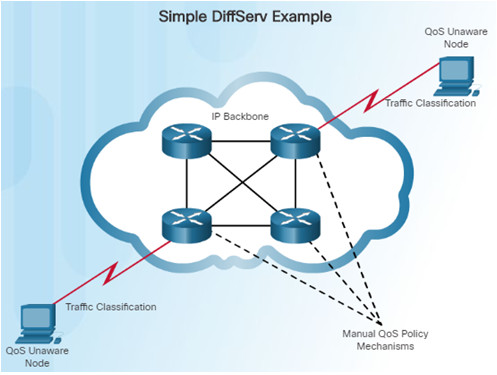 Connecting Networks v6.0 – Chapter 6: Quality of Service 56