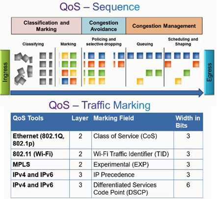 Connecting Networks v6.0 – Chapter 6: Quality of Service 57