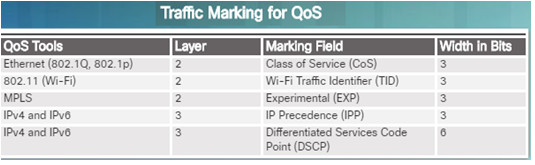 Connecting Networks v6.0 – Chapter 6: Quality of Service 60