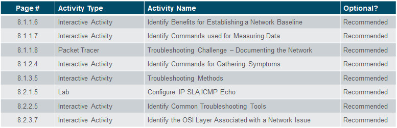 Connecting Networks v6.0 – Chapter 8: Network Troubleshooting 49