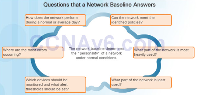 Connecting Networks v6.0 – Chapter 8: Network Troubleshooting 54