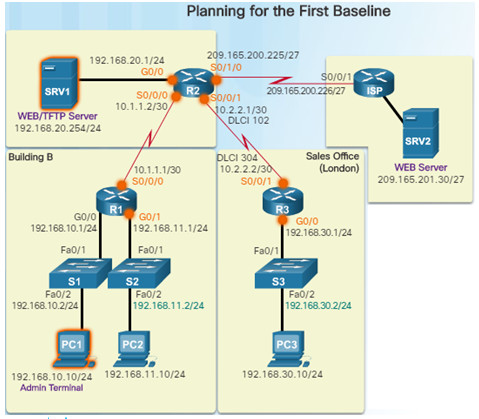 Connecting Networks v6.0 – Chapter 8: Network Troubleshooting 55