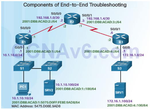 Connecting Networks v6.0 – Chapter 8: Network Troubleshooting 82