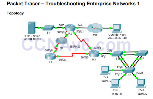 Connecting Networks v6.0 – Chapter 8: Network Troubleshooting 92