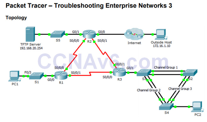 Connecting Networks v6.0 – Chapter 8: Network Troubleshooting 94