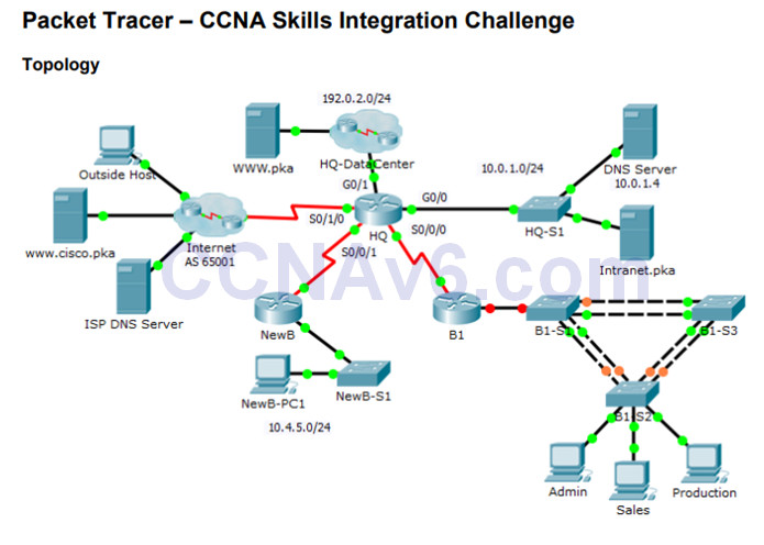 Connecting Networks v6.0 – Chapter 8: Network Troubleshooting 96