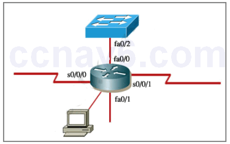 CCNA 200-125 Exam - Access Control List (ACL) Simulation Answers 1