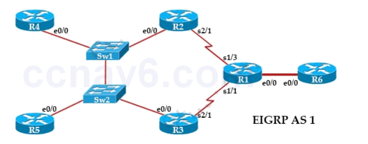 EIGRP Troubleshooting Sim - CCNA 200-125 Packet Tracer .PKA 1