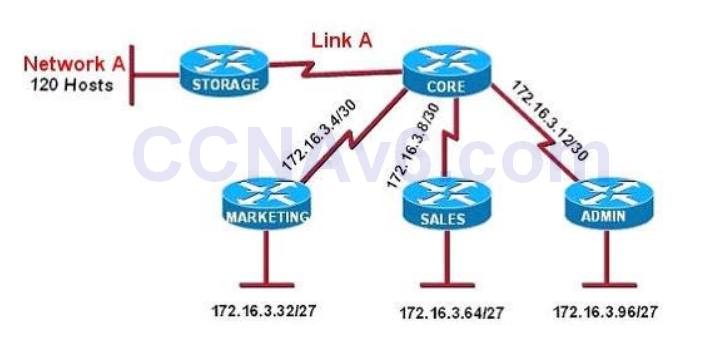 CCNA 200-125 Exam: Subnetting Questions With Answers 1