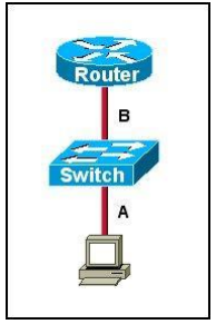 CCNA 200-125 Exam: Troubleshooting Questions With Answers 2