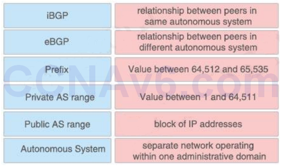 CCNA 200-125 Exam: Drag and Drop 4 With Answers 1