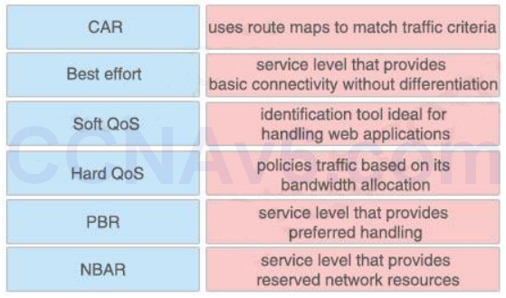 CCNA 200-125 Exam: Drag and Drop 4 With Answers 4