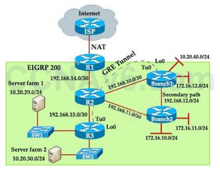 CCNA 200-125 Exam: EIGRP GRE Troubleshooting Sim With Answers