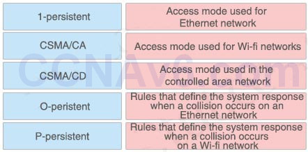 CCNA 200-125 Exam: Drag and Drop 4 With Answers 10