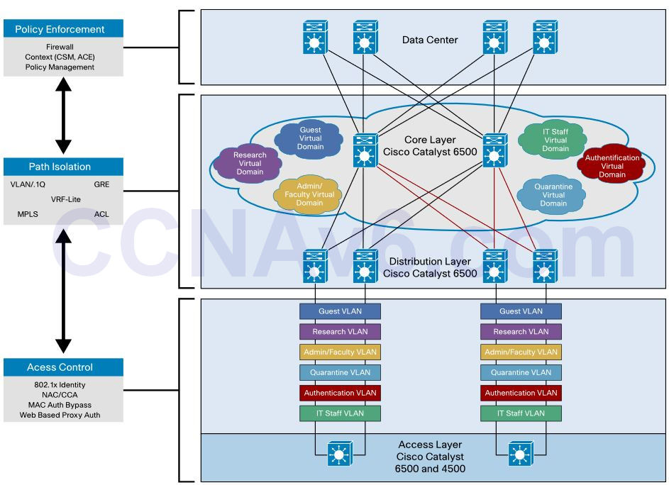 CCNA 200-125 Exam: Cloud & Virtual Services With Answers 1