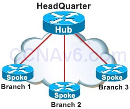CCNA 200-125 Exam: Wireless Questions With Answers 1
