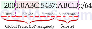 CCNA 200-125 Exam: IPv6 Questions 3 With Answers 2