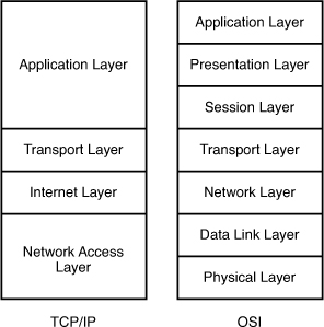 CCNA 200-125 Exam: OSI TCP/IP Model Questions With Answers 1