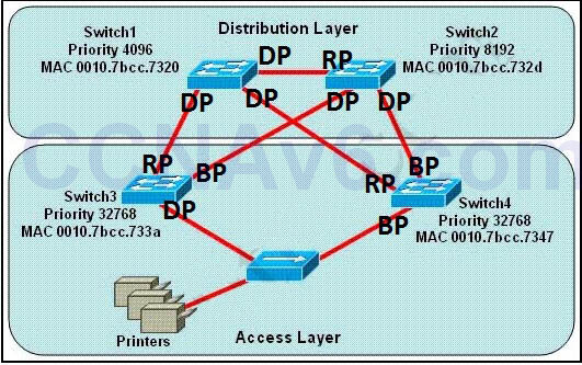 CCNA 200-125 Exam: STP Questions 2 With Answers 2
