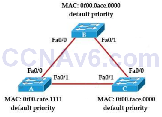 CCNA 200-125 Exam: STP Questions With Answers 1