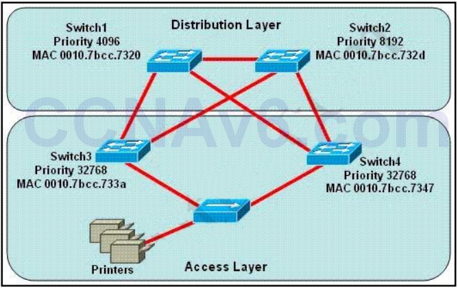 CCNA 200-125 Exam: STP Questions 2 With Answers 1