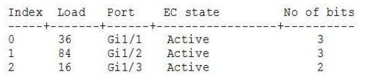 CCNA 200-125 Exam: EtherChannel Questions With Answers 1
