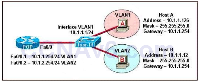 CCNA 200-125 Exam: InterVLAN Routing With Answers 2
