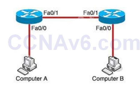 CCNA 200-125 Exam: IP Routing 3 With Answers 1